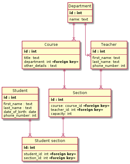 Diagram of relational schema used to map entities for a school