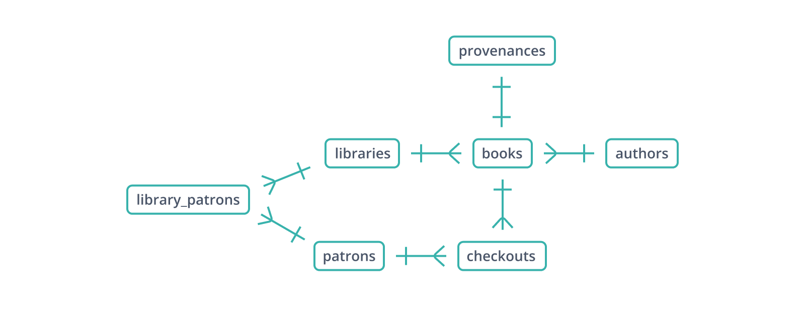 Adding junction tables to the model allows the relationships between patrons and books, and patrons and libraries, to be fully represented.