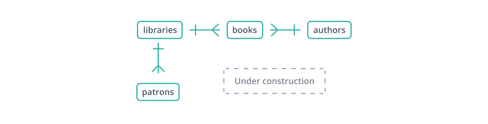 The first steps toward a database schema design for tracking books and patrons in a library system.