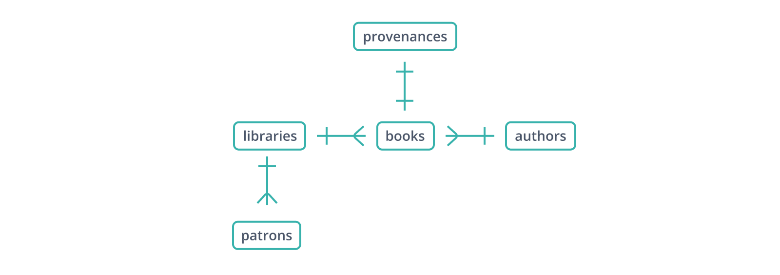 Expanding the libraries schema to begin tracking provenance for individual books.