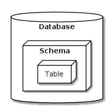 Relationship between Postgres databases, schemas, and tables